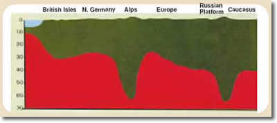 Schematic section. Mountains, like pegs, have deep roots embedded in the ground. (Andre Cailleux and J. Moody Stuart, Anatomy of the Earth (McGraw-Hill Companies: 1968), 220.)