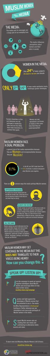 Stereotypes About Muslim Women