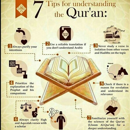 How to Understand the Quran